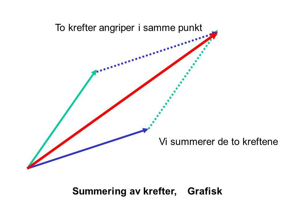 To krefter angriper i samme punkt Vi summerer de to kreftene Summering av krefter, Grafisk
