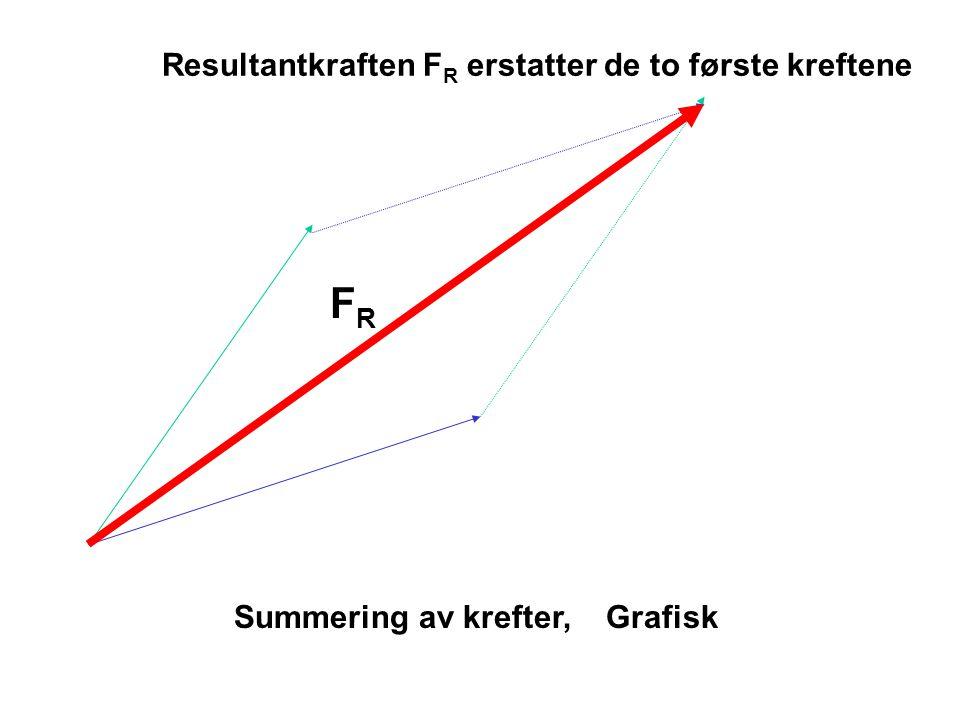 FRFR Resultantkraften F R erstatter de to første kreftene Summering av krefter, Grafisk