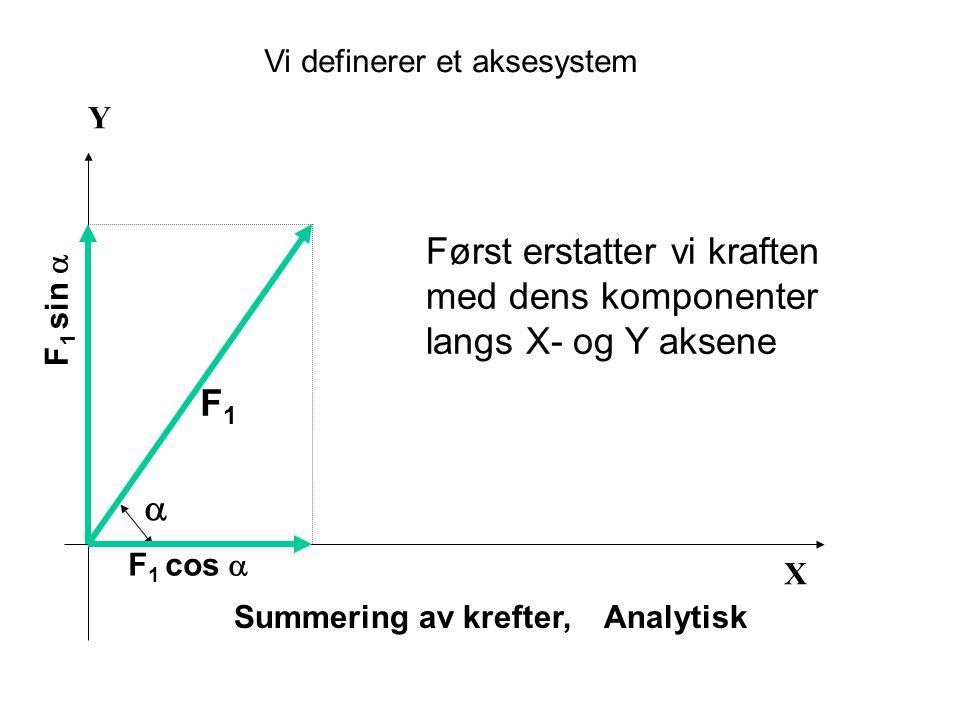 X Y Summering av krefter, Analytisk F1F1  F 1 cos  F 1 sin  Vi definerer et aksesystem Først erstatter vi kraften med dens komponenter langs X- og