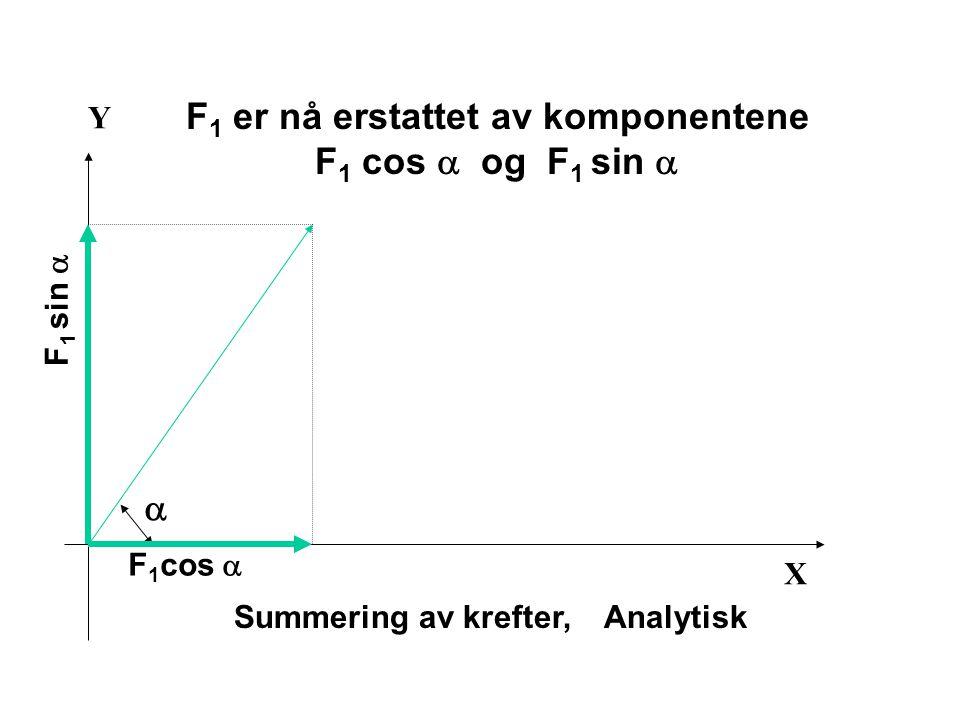X Y Summering av krefter, Analytisk  F 1 cos  F 1 sin  F 1 er nå erstattet av komponentene F 1 cos  og F 1 sin 