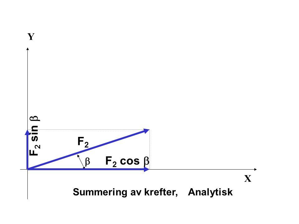 X Y Summering av krefter, Analytisk  F2F2 F 2 cos  F 2 sin 