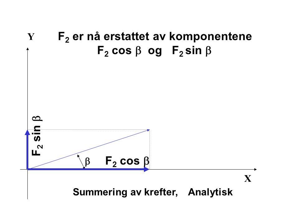 X Y Summering av krefter, Analytisk  F 2 cos  F 2 sin  F 2 er nå erstattet av komponentene F 2 cos  og F 2 sin 
