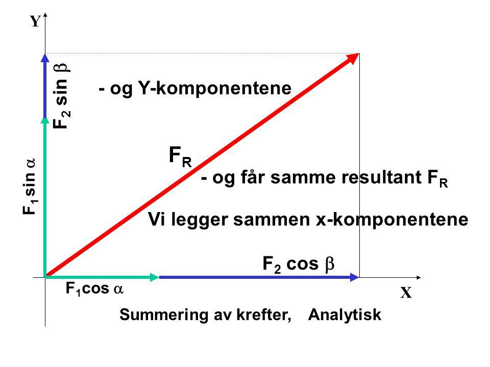 X Y Summering av krefter, Analytisk Vi legger sammen x-komponentene F 1 cos  F 2 cos  - og Y-komponentene F 1 sin  F 2 sin  FRFR - og får samme re