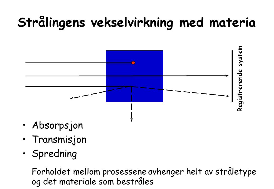 Strålingens vekselvirkning med materia Absorpsjon Transmisjon Spredning Forholdet mellom prosessene avhenger helt av stråletype og det materiale som bestråles Registrerende system