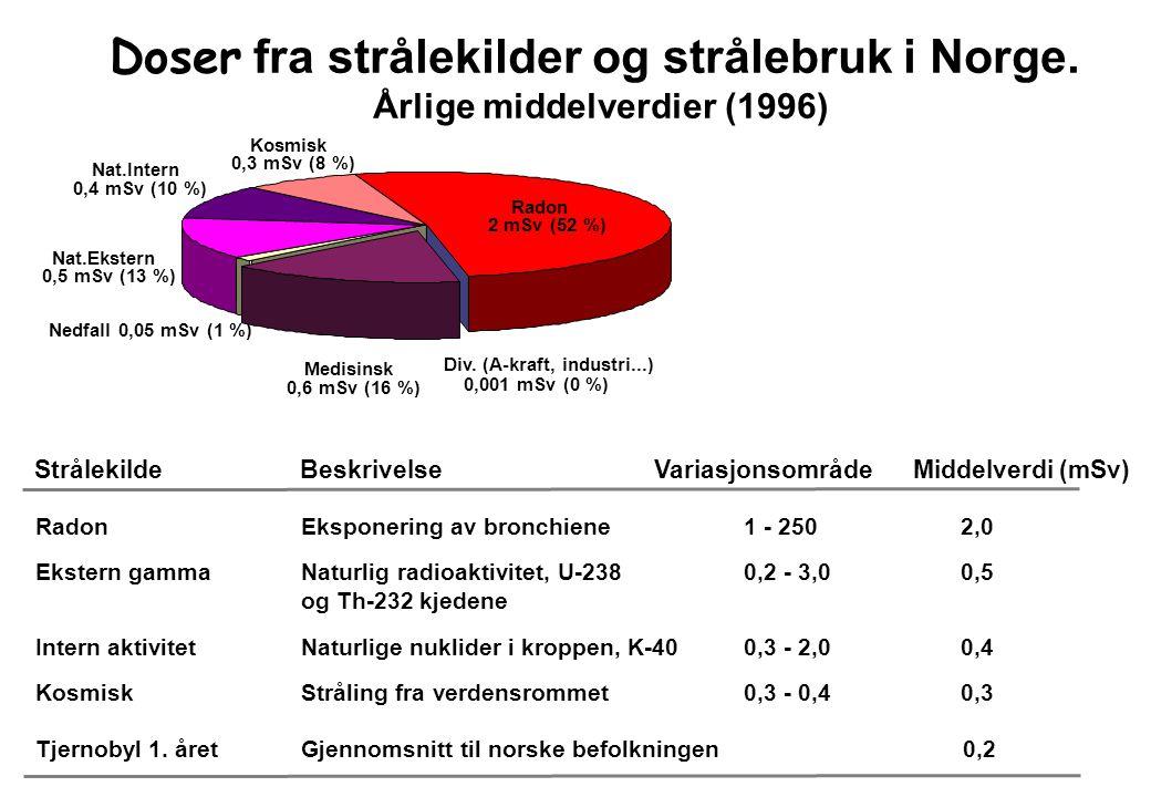 Årlig frekvens av røntgenundersøkelser Data fra UNSCEAR (1993)