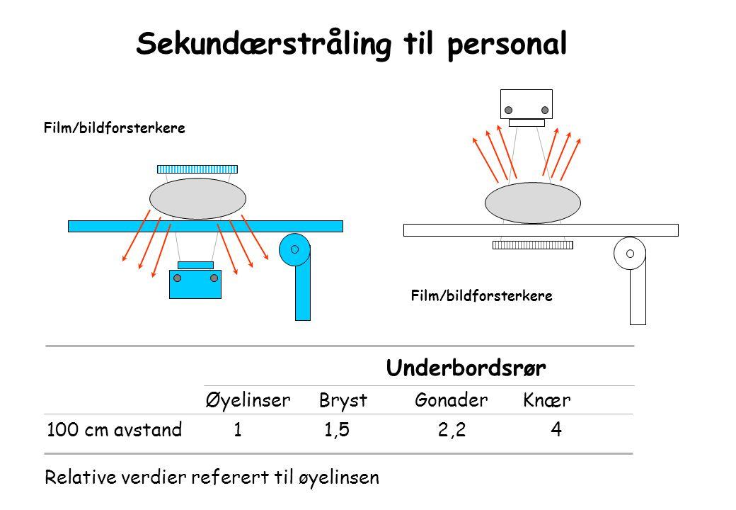 Sekundærstråling til personal Film/bildforsterkere Underbordsrør ØyelinserBryst GonaderKnær 100 cm avstand 1 1,5 2,2 4 Relative verdier referert til øyelinsen