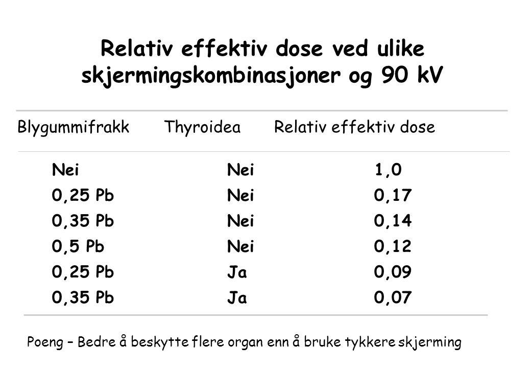 Relativ effektiv dose ved ulike skjermingskombinasjoner og 90 kV Blygummifrakk Thyroidea Relativ effektiv dose Nei Nei 1,0 0,25 Pb Nei 0,17 0,35 Pb Nei 0,14 0,5 Pb Nei 0,12 0,25 Pb Ja 0,09 0,35 Pb Ja 0,07 Poeng – Bedre å beskytte flere organ enn å bruke tykkere skjerming