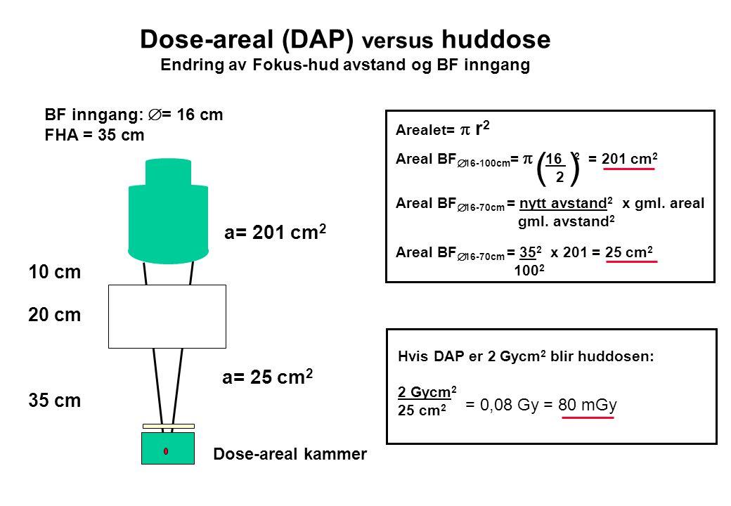 Dose-areal (DAP) versus huddose Endring av Fokus-hud avstand og BF inngang BF inngang:  = 16 cm FHA = 35 cm 10 cm 20 cm 35 cm a= 201 cm 2 a= 25 cm 2 Dose-areal kammer Arealet=  r 2 Areal BF  16-100cm =  16 2 = 201 cm 2 2 Areal BF  16-70cm = nytt avstand 2 x gml.