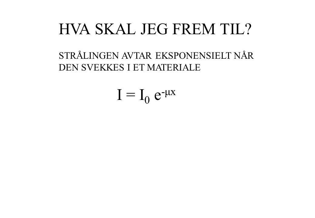 HVA SKAL JEG FREM TIL? STRÅLINGEN AVTAR EKSPONENSIELT NÅR DEN SVEKKES I ET MATERIALE I = I 0 e -μx