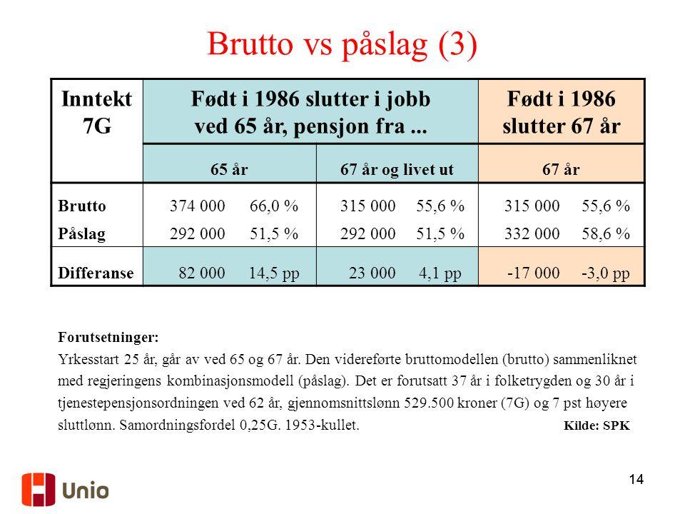 14 Forutsetninger: Yrkesstart 25 år, går av ved 65 og 67 år. Den videreførte bruttomodellen (brutto) sammenliknet med regjeringens kombinasjonsmodell