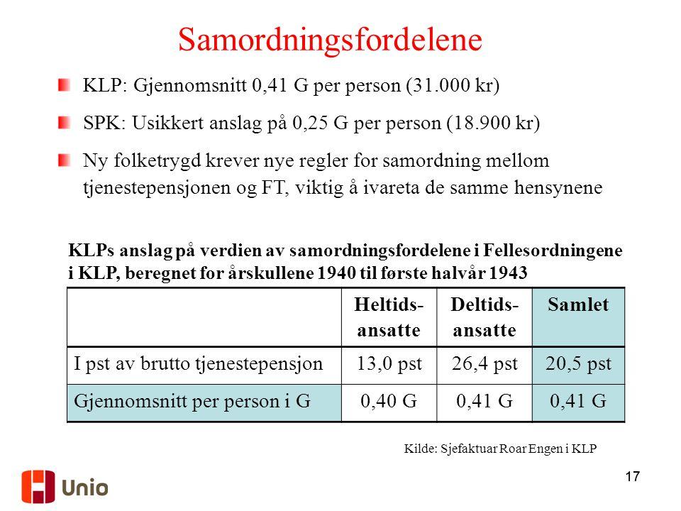 17 Samordningsfordelene Heltids- ansatte Deltids- ansatte Samlet I pst av brutto tjenestepensjon13,0 pst26,4 pst20,5 pst Gjennomsnitt per person i G0,