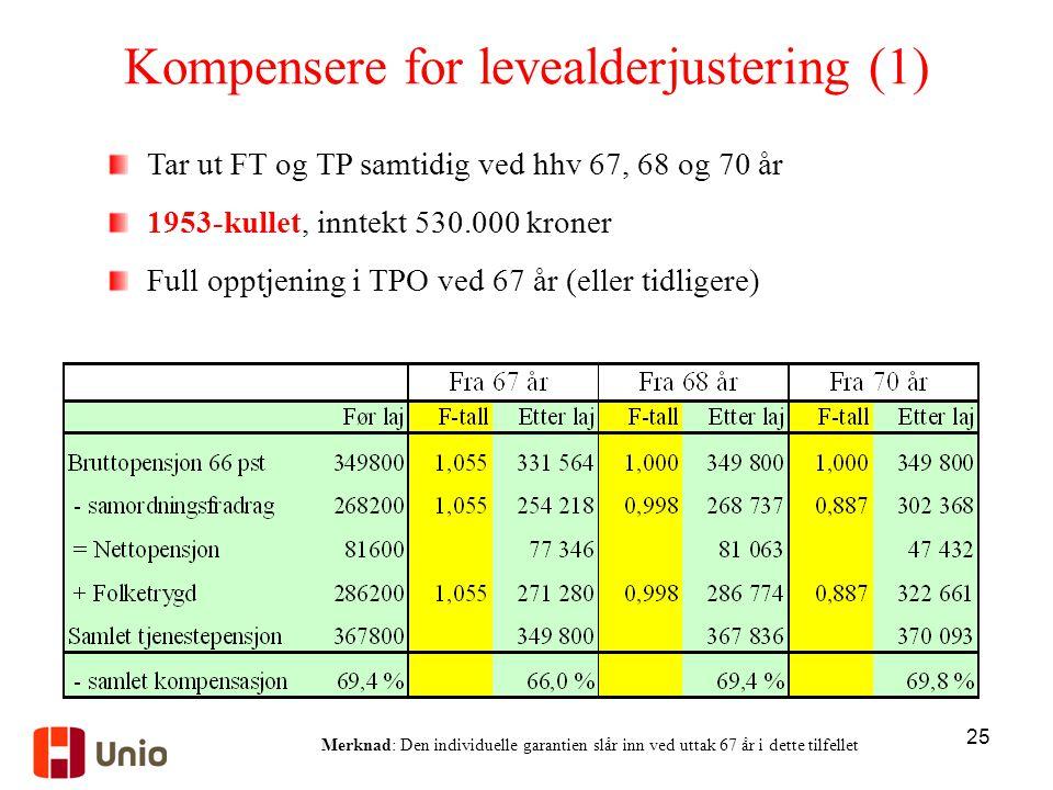 25 Kompensere for levealderjustering (1) Tar ut FT og TP samtidig ved hhv 67, 68 og 70 år 1953-kullet, inntekt 530.000 kroner Full opptjening i TPO ve