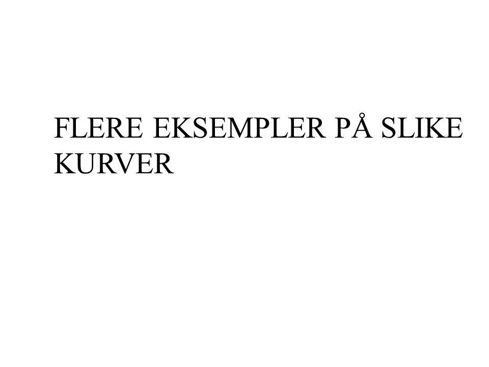FLERE EKSEMPLER PÅ SLIKE KURVER