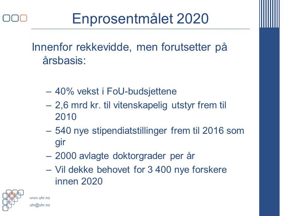www.uhr.no uhr@uhr.no Enprosentmålet 2020 Innenfor rekkevidde, men forutsetter på årsbasis: –40% vekst i FoU-budsjettene –2,6 mrd kr.