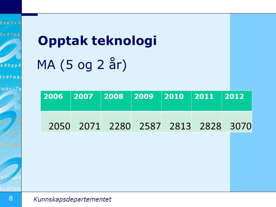 8 Kunnskapsdepartementet Opptak teknologi MA (5 og 2 år) 2006200720082009201020112012 2050207122802587281328283070