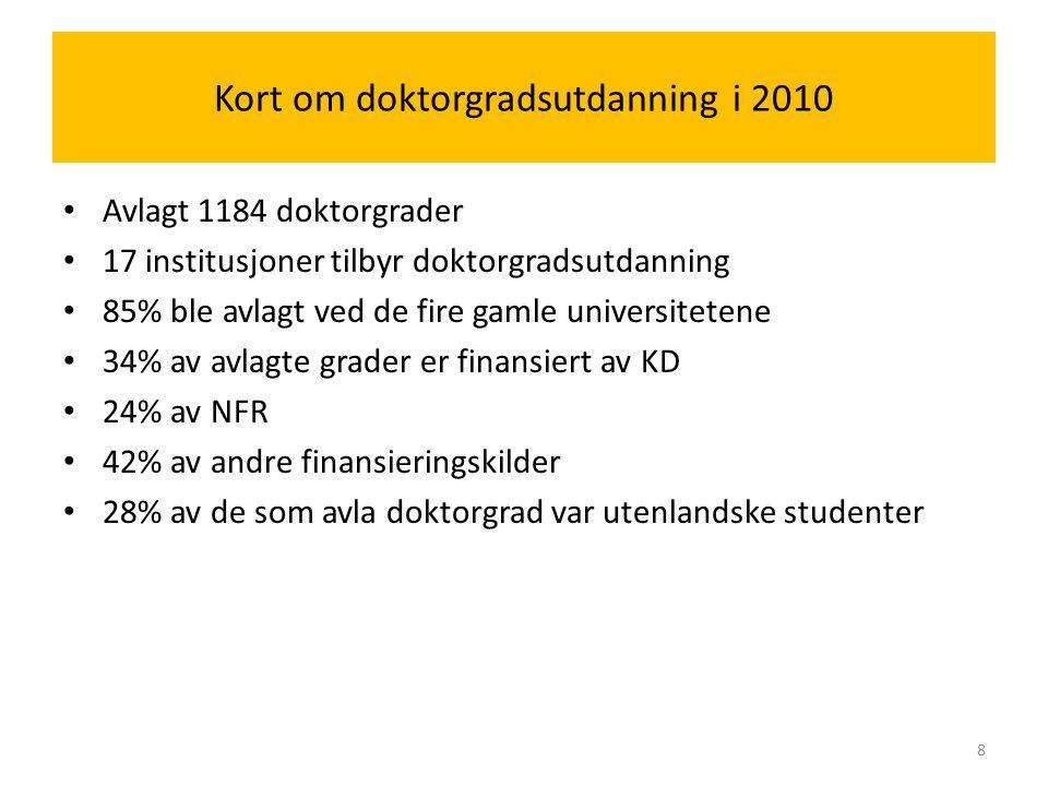 Kort om doktorgradsutdanning i 2010 Avlagt 1184 doktorgrader 17 institusjoner tilbyr doktorgradsutdanning 85% ble avlagt ved de fire gamle universitetene 34% av avlagte grader er finansiert av KD 24% av NFR 42% av andre finansieringskilder 28% av de som avla doktorgrad var utenlandske studenter 8