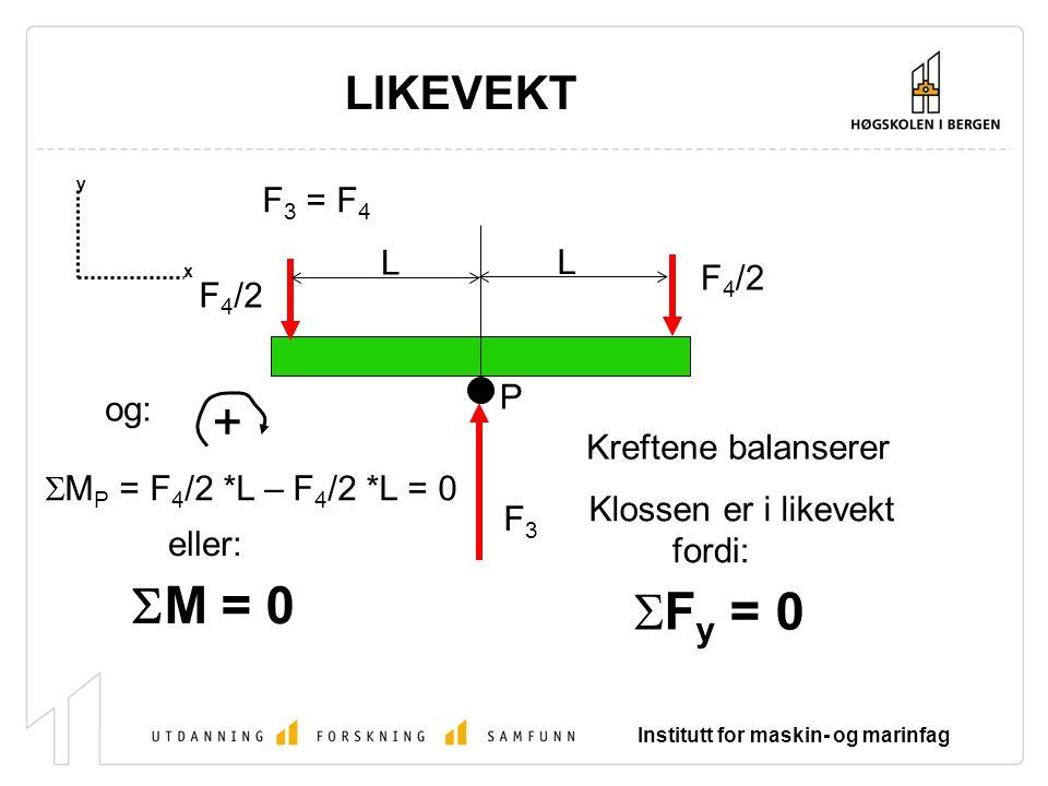 Institutt for maskin- og marinfag LIKEVEKT x y F 3 = F 4 F3F3 F 4 /2 Kreftene balanserer Klossen er i likevekt  F y = 0 L L P +  M P = F 4 /2 *L – F 4 /2 *L = 0 og:  M = 0 fordi: eller: