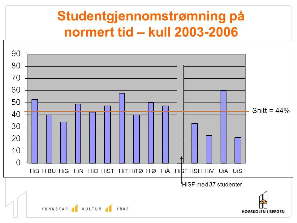Studentgjennomstrømning på normert tid – kull 2003-2006 Snitt = 44% HiB HiBU HiG HiN HiO HiST HiT HiTØ HiØ HiÅ HiSF HSH HiV UiA UiS HiSF med 37 studenter
