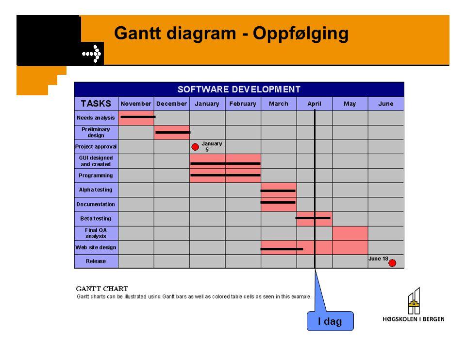 Gantt diagram - Oppfølging I dag
