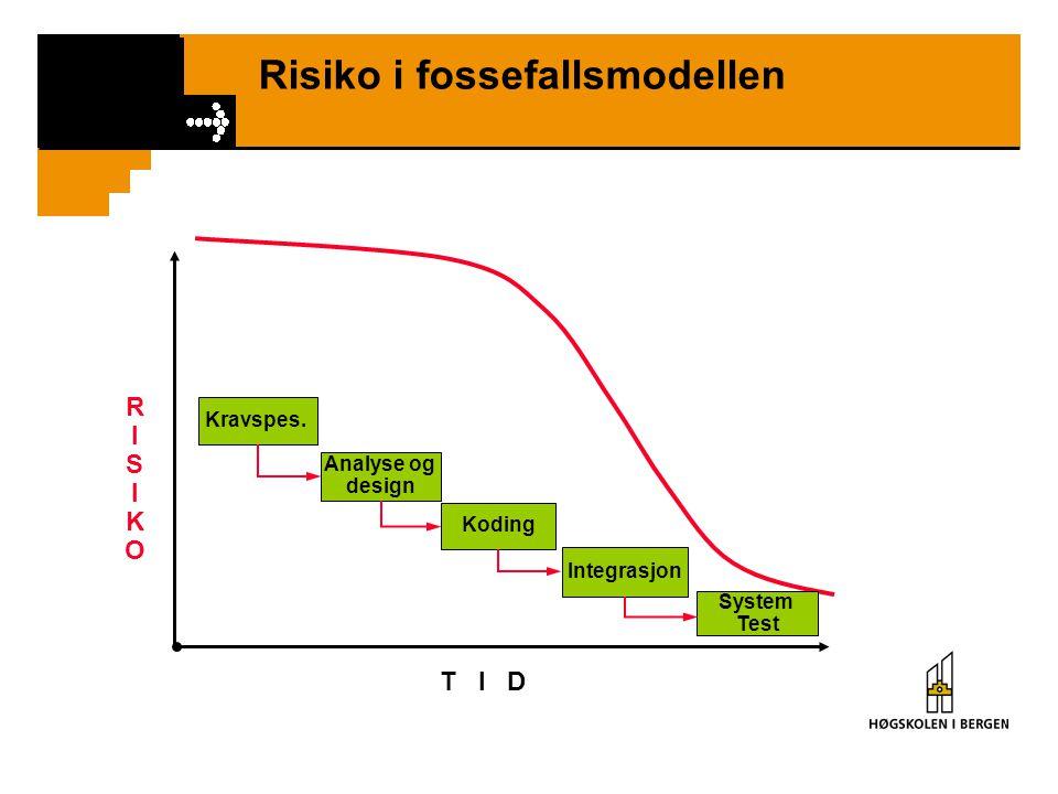 Risiko i fossefallsmodellen RISIKORISIKO T I D Integrasjon System Test Koding Analyse og design Kravspes.