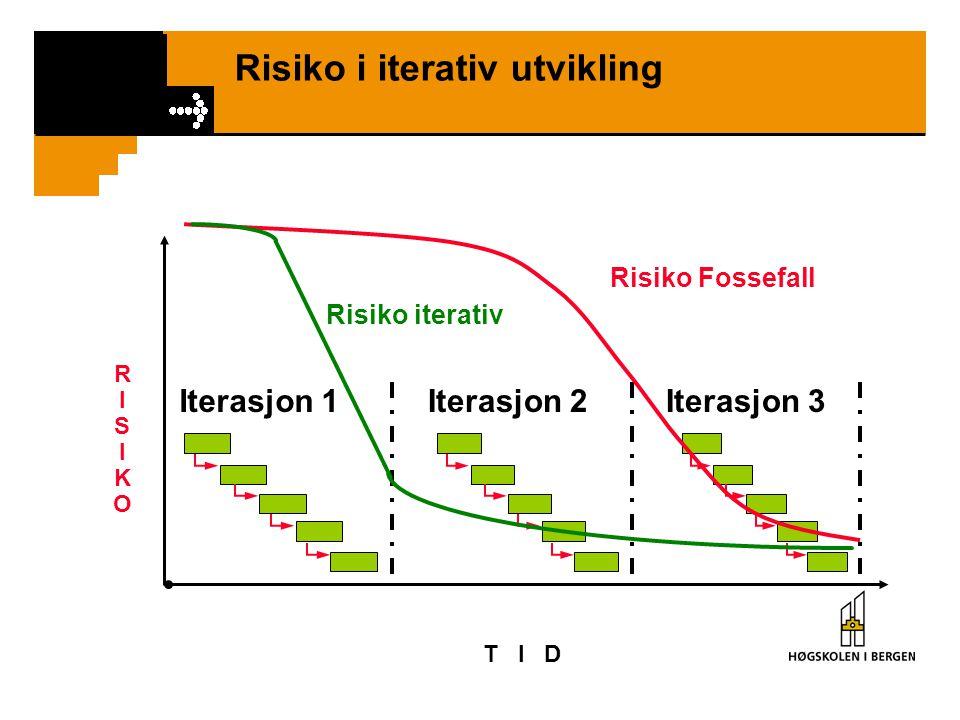 Risiko i iterativ utvikling T I D Iterasjon 1Iterasjon 2Iterasjon 3 RISIKORISIKO Risiko Fossefall Risiko iterativ