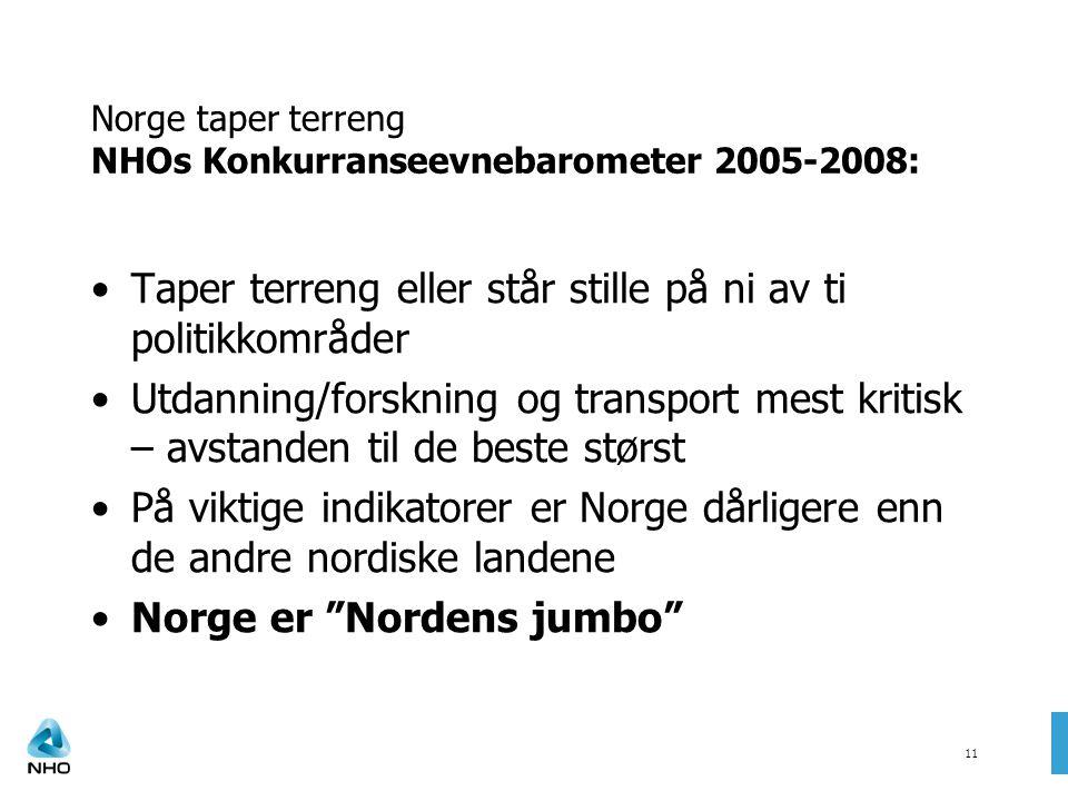 11 Norge taper terreng NHOs Konkurranseevnebarometer 2005-2008: Taper terreng eller står stille på ni av ti politikkområder Utdanning/forskning og transport mest kritisk – avstanden til de beste størst På viktige indikatorer er Norge dårligere enn de andre nordiske landene Norge er Nordens jumbo