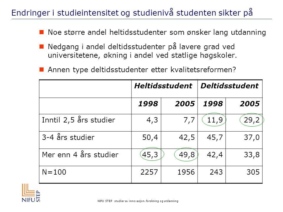 NIFU STEP studier av innovasjon, forskning og utdanning Endringer i studieintensitet og studienivå studenten sikter på Noe større andel heltidsstudenter som ønsker lang utdanning Nedgang i andel deltidsstudenter på lavere grad ved universitetene, økning i andel ved statlige høgskoler.