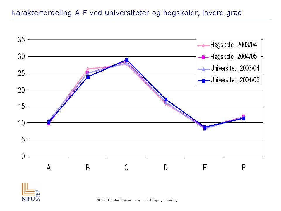 NIFU STEP studier av innovasjon, forskning og utdanning Karakterfordeling A-F ved universiteter og høgskoler, lavere grad