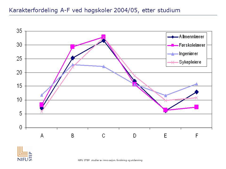 NIFU STEP studier av innovasjon, forskning og utdanning Karakterfordeling A-F ved høgskoler 2004/05, etter studium