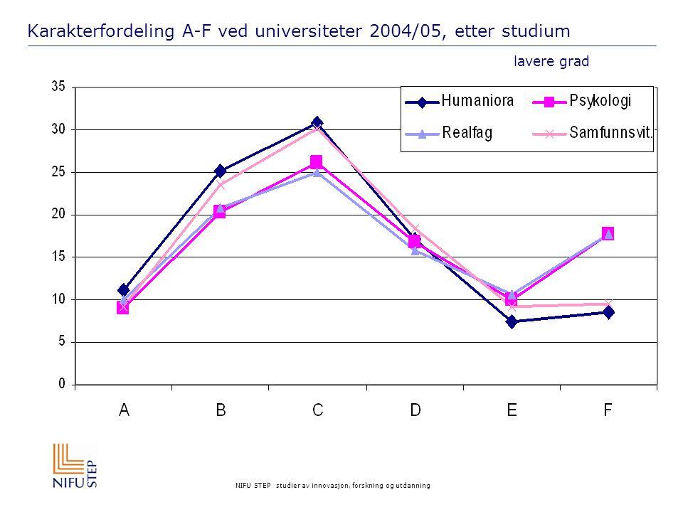 NIFU STEP studier av innovasjon, forskning og utdanning Karakterfordeling A-F ved universiteter 2004/05, etter studium lavere grad