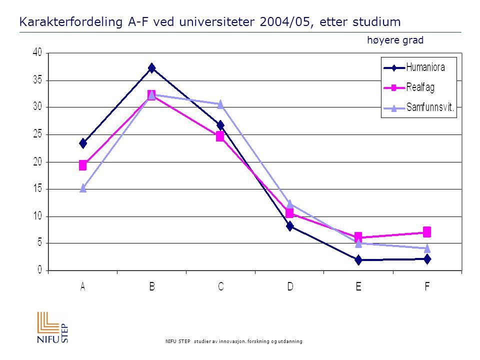 NIFU STEP studier av innovasjon, forskning og utdanning Karakterfordeling A-F ved universiteter 2004/05, etter studium høyere grad