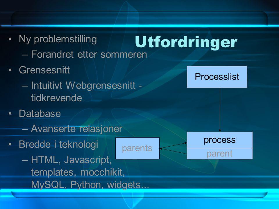 Utfordringer Ny problemstilling –Forandret etter sommeren Grensesnitt –Intuitivt Webgrensesnitt - tidkrevende Database –Avanserte relasjoner Bredde i
