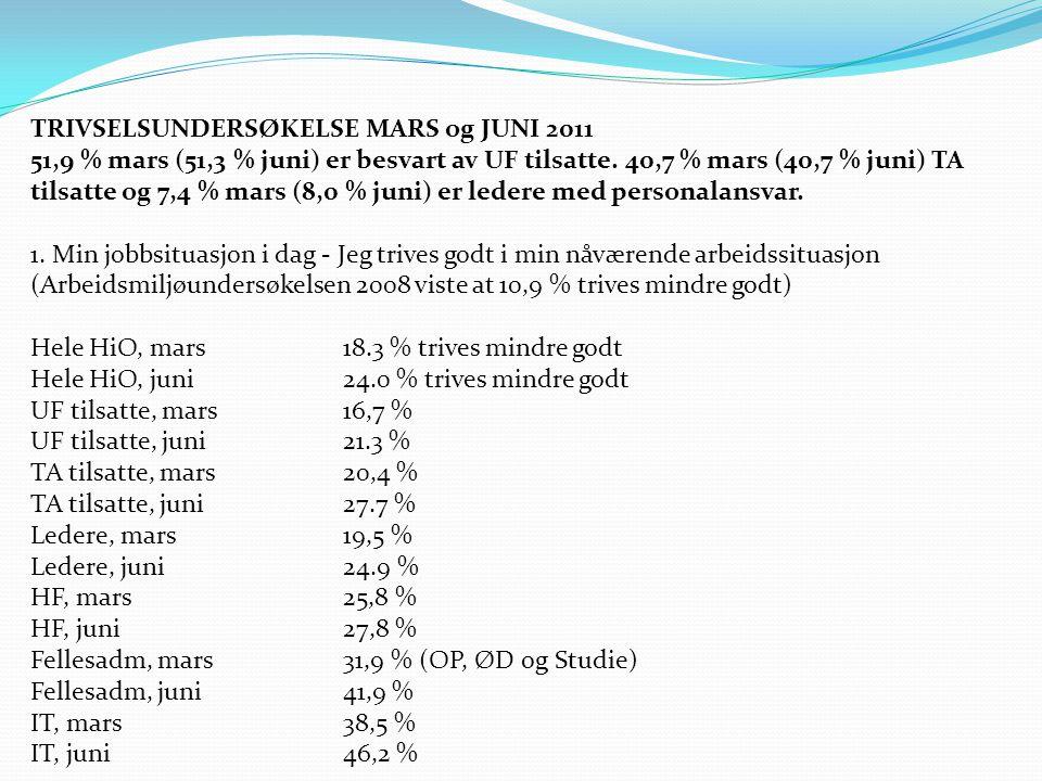 TRIVSELSUNDERSØKELSE MARS og JUNI 2011 51,9 % mars (51,3 % juni) er besvart av UF tilsatte.
