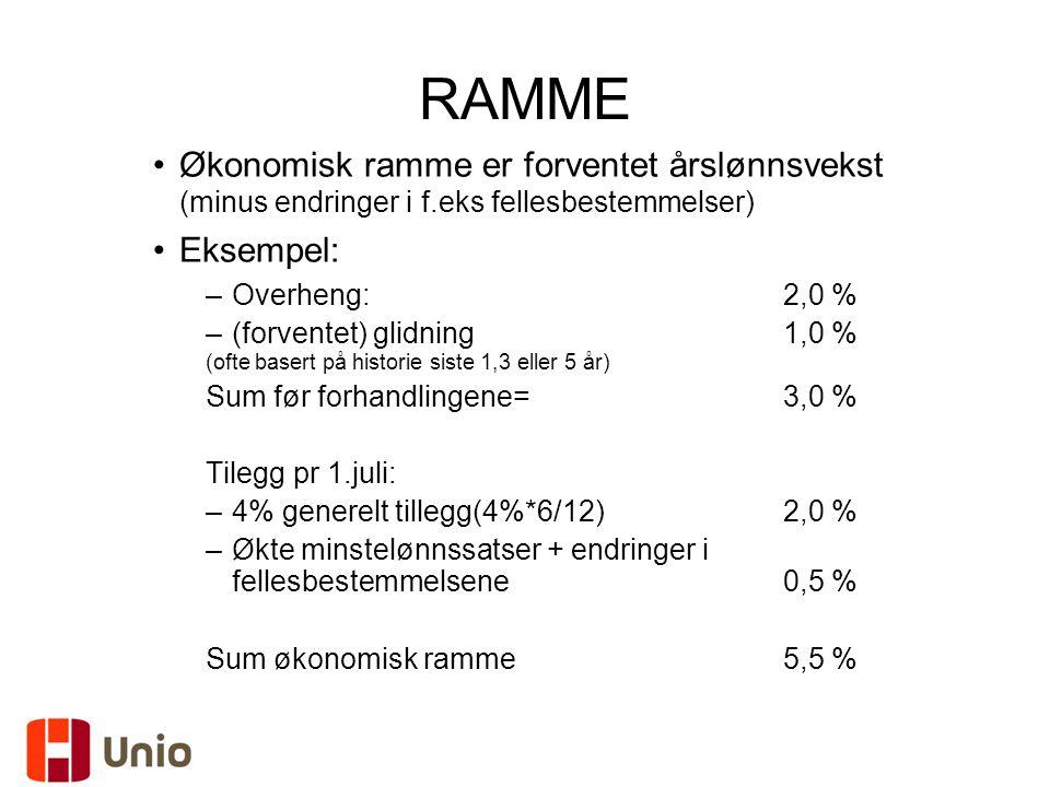 RAMME Økonomisk ramme er forventet årslønnsvekst (minus endringer i f.eks fellesbestemmelser) Eksempel: –Overheng:2,0 % –(forventet) glidning 1,0 % (o