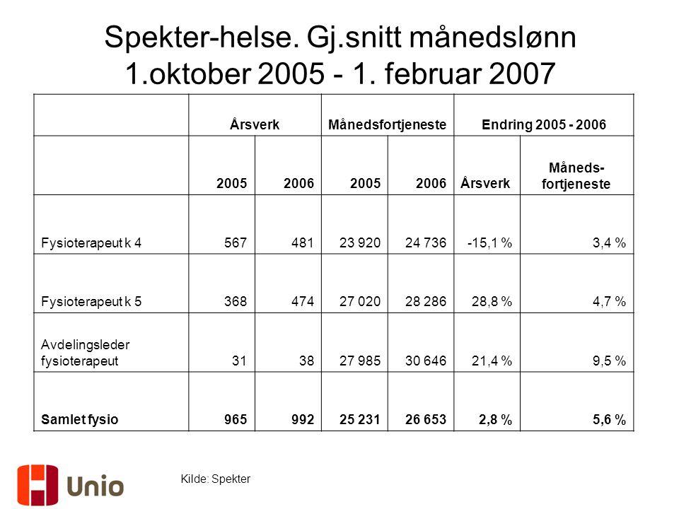 Spekter-helse. Gj.snitt månedslønn 1.oktober 2005 - 1. februar 2007 Kilde: Spekter ÅrsverkMånedsfortjenesteEndring 2005 - 2006 2005200620052006Årsverk