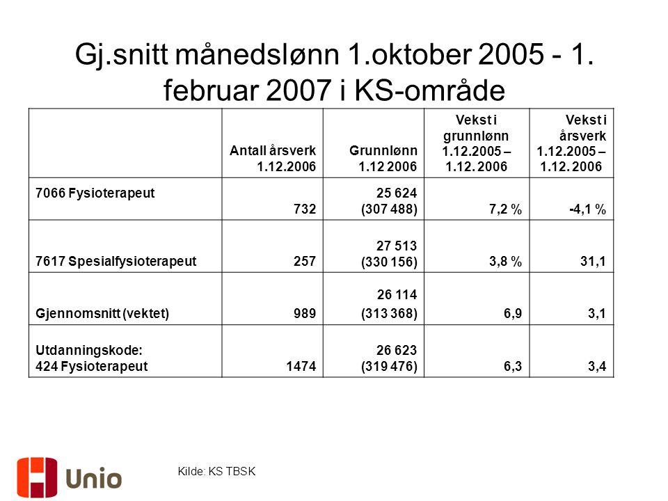 Gj.snitt månedslønn 1.oktober 2005 - 1. februar 2007 i KS-område Kilde: KS TBSK Antall årsverk 1.12.2006 Grunnlønn 1.12 2006 Vekst i grunnlønn 1.12.20
