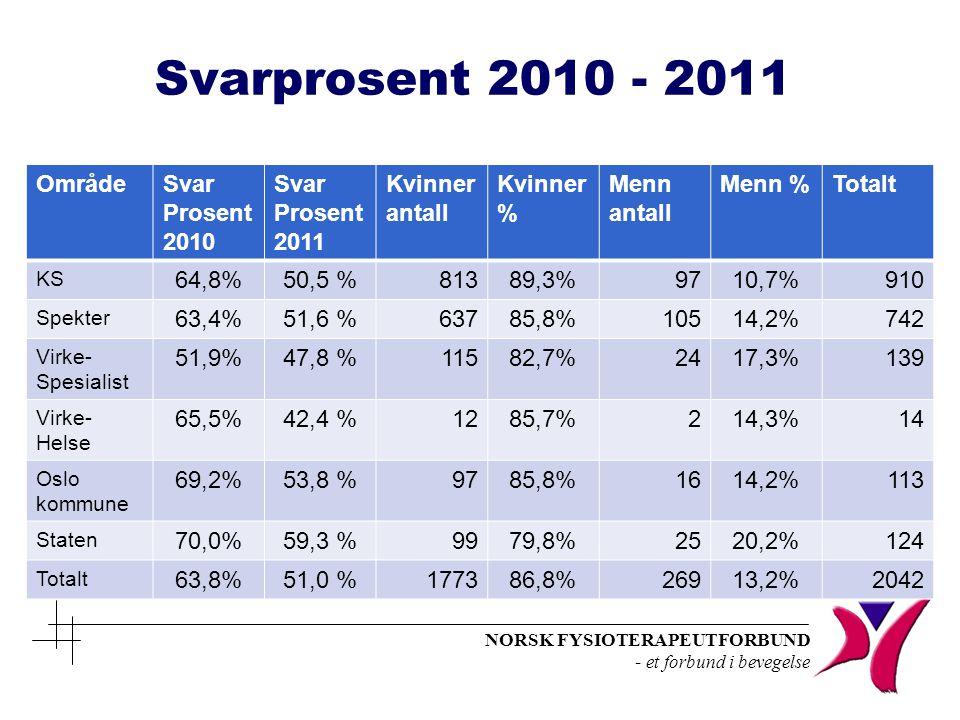 NORSK FYSIOTERAPEUTFORBUND - et forbund i bevegelse Svarprosent 2010 - 2011 OmrådeSvar Prosent 2010 Svar Prosent 2011 Kvinner antall Kvinner % Menn antall Menn %Totalt KS 64,8%50,5 %81389,3%9710,7%910 Spekter 63,4%51,6 %63785,8%10514,2%742 Virke- Spesialist 51,9%47,8 %11582,7%2417,3%139 Virke- Helse 65,5%42,4 %1285,7%214,3%14 Oslo kommune 69,2%53,8 %9785,8%1614,2%113 Staten 70,0%59,3 %9979,8%2520,2%124 Totalt 63,8%51,0 %177386,8%26913,2%2042