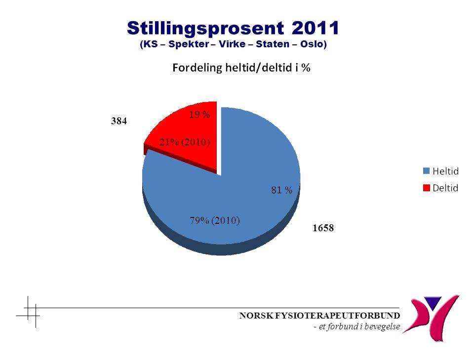 NORSK FYSIOTERAPEUTFORBUND - et forbund i bevegelse Stillingsprosent 2011 (KS – Spekter – Virke – Staten – Oslo) 1658 384 21% (2010) 79% (2010)