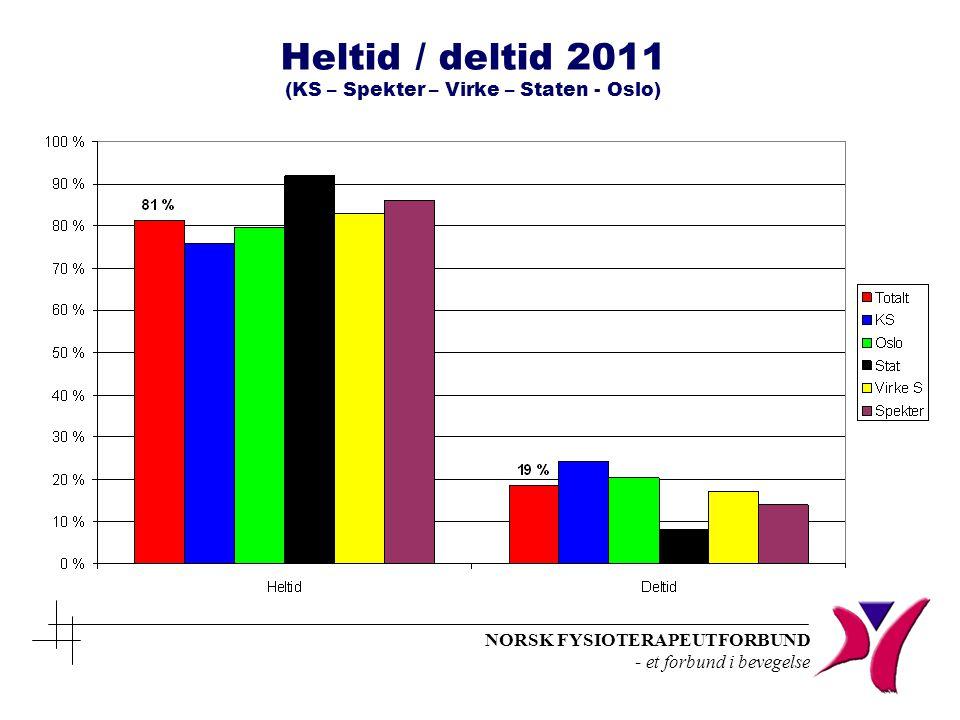 NORSK FYSIOTERAPEUTFORBUND - et forbund i bevegelse Ufrivillig deltid 2011 (KS – Spekter – Virke – Staten – Oslo) 125