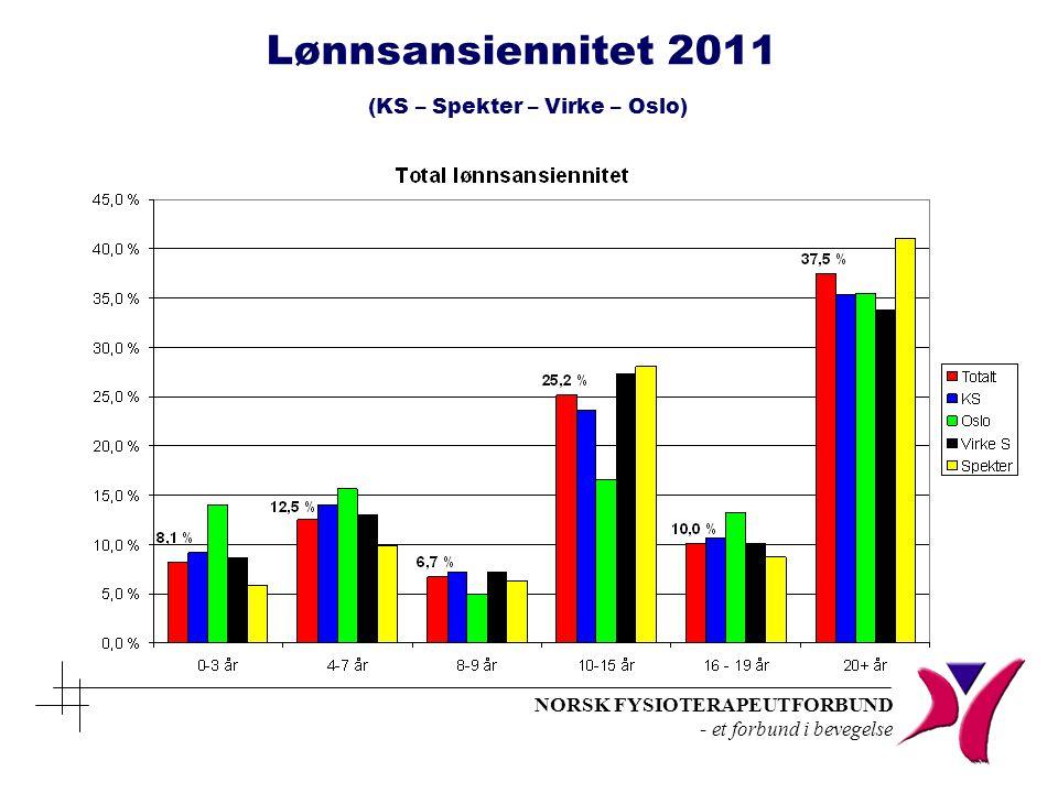 NORSK FYSIOTERAPEUTFORBUND - et forbund i bevegelse Lønnsansiennitet 2011 (KS – Spekter – Virke – Oslo)