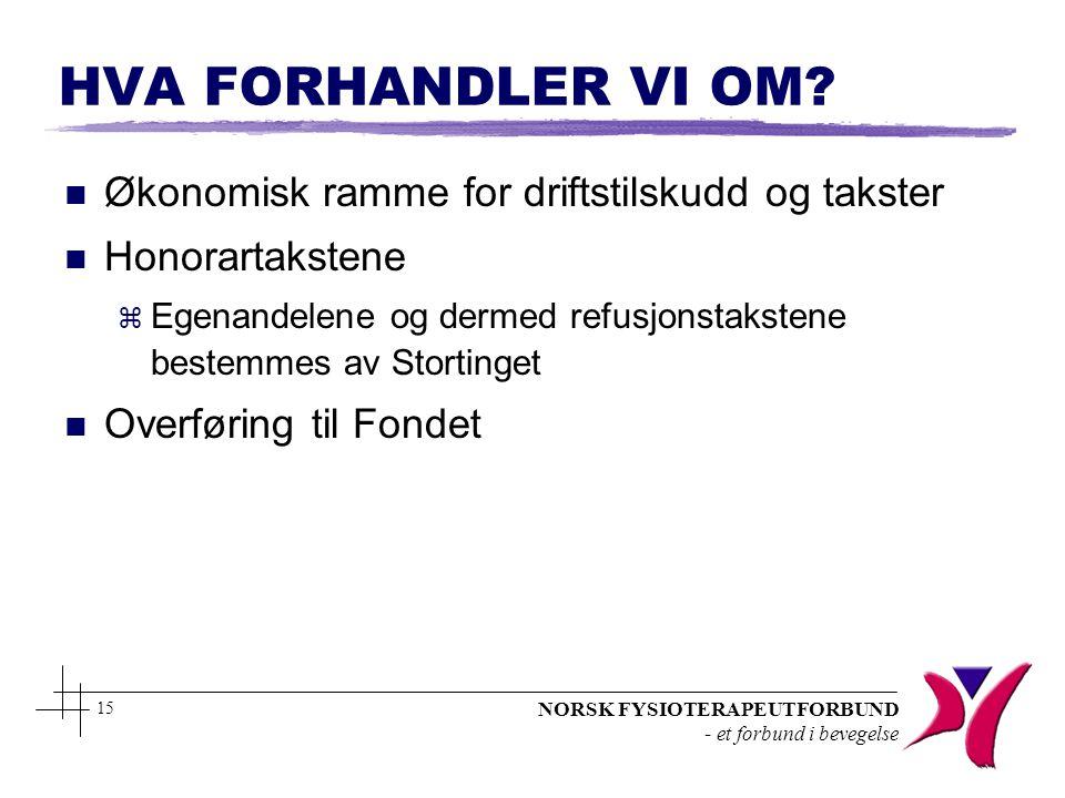 NORSK FYSIOTERAPEUTFORBUND - et forbund i bevegelse 15 HVA FORHANDLER VI OM? n Økonomisk ramme for driftstilskudd og takster n Honorartakstene z Egena