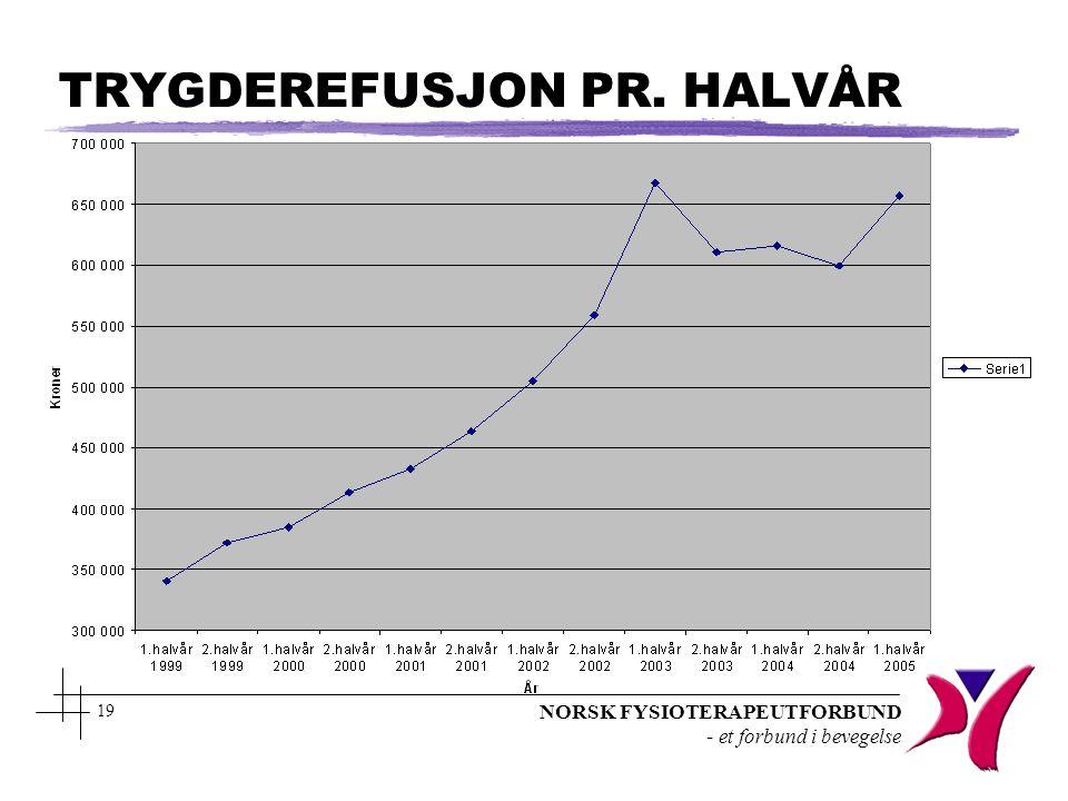 NORSK FYSIOTERAPEUTFORBUND - et forbund i bevegelse 19 TRYGDEREFUSJON PR. HALVÅR