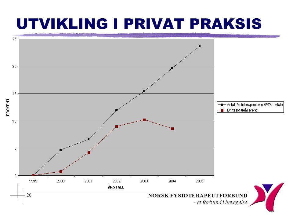 NORSK FYSIOTERAPEUTFORBUND - et forbund i bevegelse 20 UTVIKLING I PRIVAT PRAKSIS