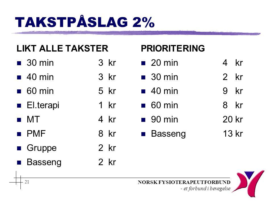 NORSK FYSIOTERAPEUTFORBUND - et forbund i bevegelse 21 TAKSTPÅSLAG 2% LIKT ALLE TAKSTER n 30 min3 kr n 40 min3 kr n 60 min5 kr n El.terapi1 kr n MT4 k