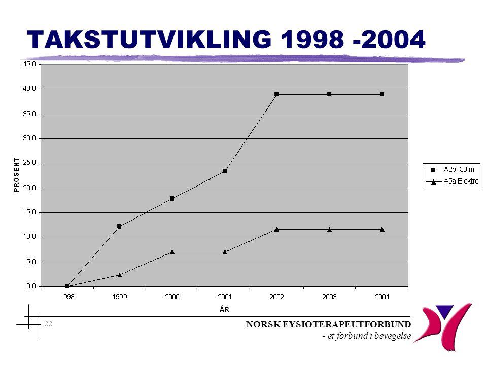 NORSK FYSIOTERAPEUTFORBUND - et forbund i bevegelse 22 TAKSTUTVIKLING 1998 -2004
