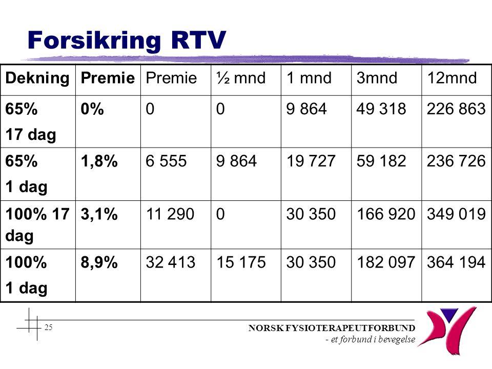 NORSK FYSIOTERAPEUTFORBUND - et forbund i bevegelse 25 Forsikring RTV DekningPremie ½ mnd1 mnd3mnd12mnd 65% 17 dag 0% 009 86449 318 226 863 65% 1 dag