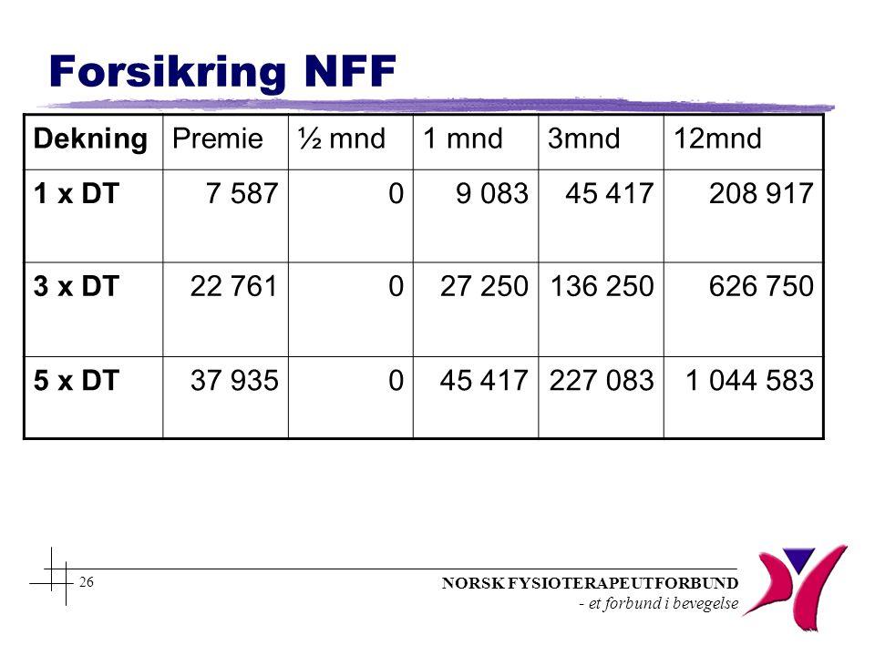 NORSK FYSIOTERAPEUTFORBUND - et forbund i bevegelse 26 Forsikring NFF DekningPremie½ mnd1 mnd3mnd12mnd 1 x DT7 58709 08345 417 208 917 3 x DT22 761027