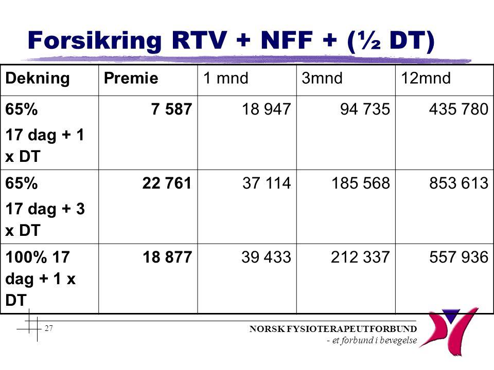 NORSK FYSIOTERAPEUTFORBUND - et forbund i bevegelse 27 Forsikring RTV + NFF + (½ DT) DekningPremie1 mnd3mnd12mnd 65% 17 dag + 1 x DT 7 58718 94794 735