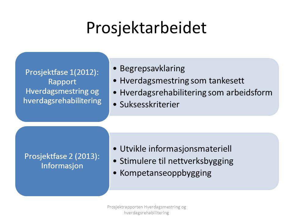 Prosjektarbeidet Begrepsavklaring Hverdagsmestring som tankesett Hverdagsrehabilitering som arbeidsform Suksesskriterier Prosjektfase 1(2012): Rapport