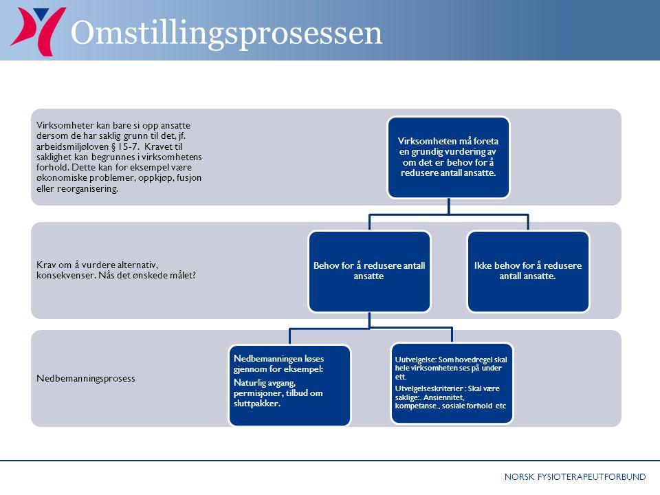 NORSK FYSIOTERAPEUTFORBUND Omstillingsprosessen Nedbemanningsprosess Krav om å vurdere alternativ, konsekvenser. Nås det ønskede målet? Virksomheter k